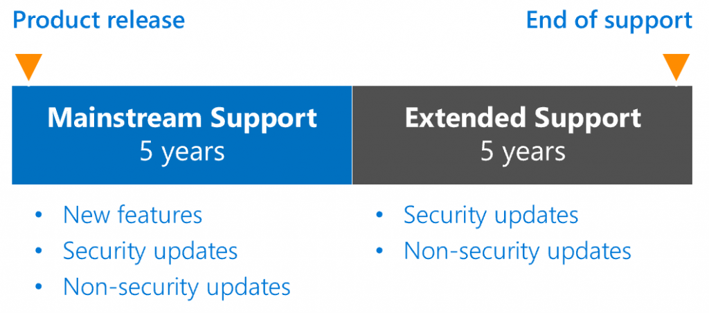MSFT Support Lifecycle
